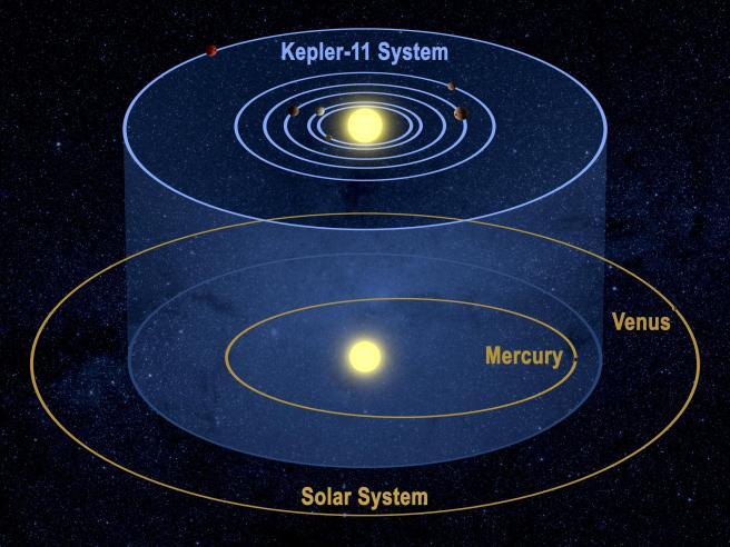 511883main_kepler-11_solsystemcompare_full