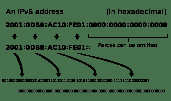 Detalhes da complexidade do protocolo IPv6