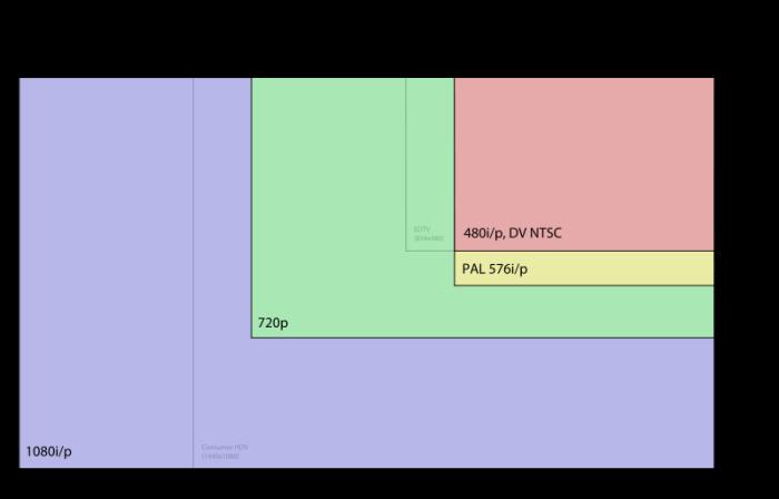 Veja a divisão das telas em pixels dos atuais dispositivos