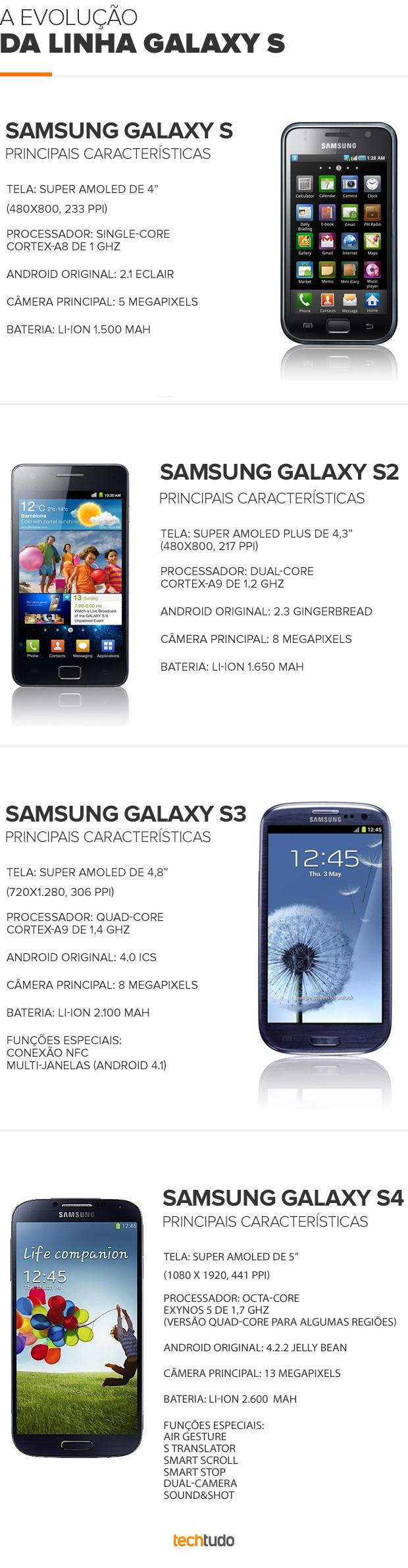 Evolução do Galaxy S ao Galaxy S IV (divulgação).