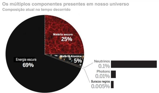 """Os componentes do nosso Universo. A energia escura compreende 69% da densidade de massa do universo, a matéria escura é composta por 25% e, a matéria atômica """"comum"""" torna-se 5%. Três tipos de neutrinos, no mínimo, 0,1%, a radiação cósmica de fundo torna-se 0,01%, e os buracos negros compreendem pelo menos 0,005%. Crédito: Science/AAAS"""